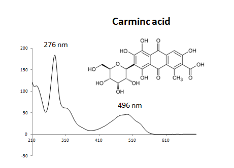 File:Carminic acid UV.PNG