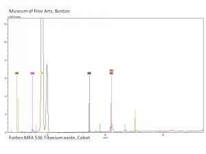Titanium dioxide - CAMEO