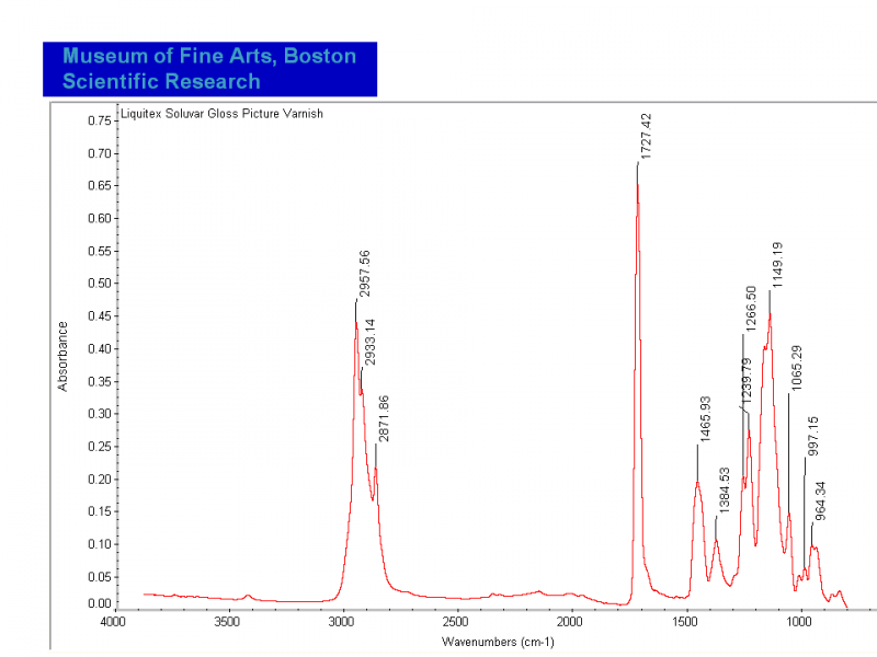 File:Soluvar Gloss varnish FTIR.PNG