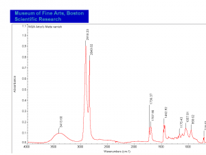 Artist's Matte varnish FTIR.PNG