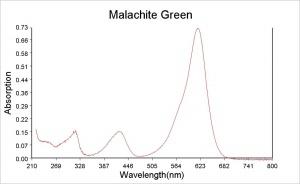 Malachite Green - CAMEO