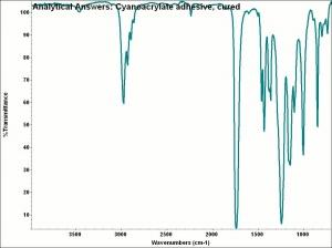 Cyanoacrylate Resin Cameo