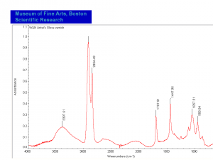 Artist's Gloss varnish FTIR.PNG